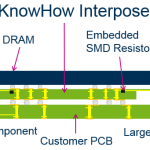 Interposer cross section - this is how to improve probing for DDR memory