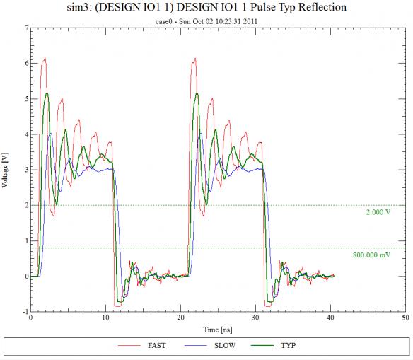 Cadence simulation result