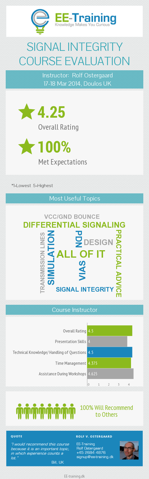Infographic- SI Course Evaluation_002