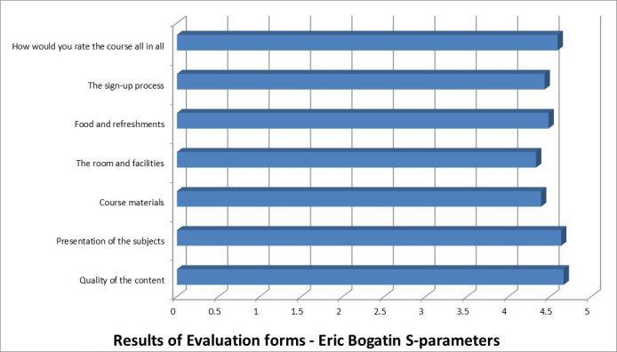 Evaluation form - S-parameters