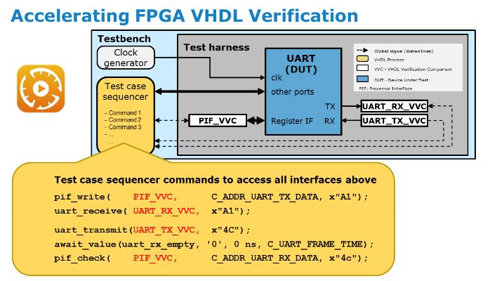 VHDL_Verif